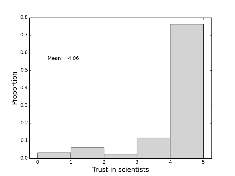 trust_scientists