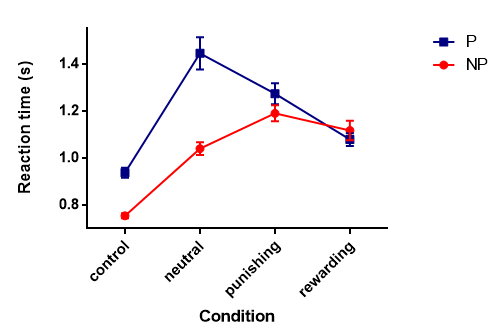 Figure 2. Mean reaction time of players and non-players in all 4 conditions as obtained by the target detection task.